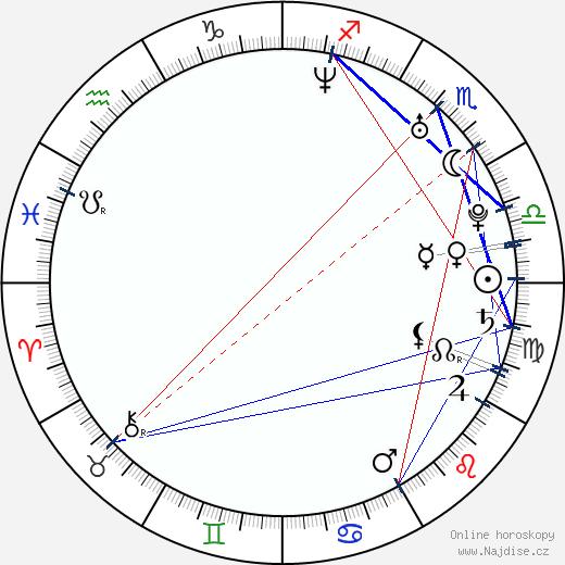 Fabio Aurélio wikipedie wiki 2017, 2018 horoskop