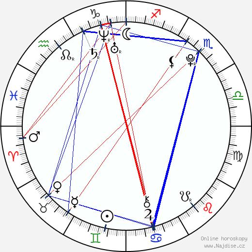 Fabio da Silva wikipedie wiki 2018, 2019 horoskop