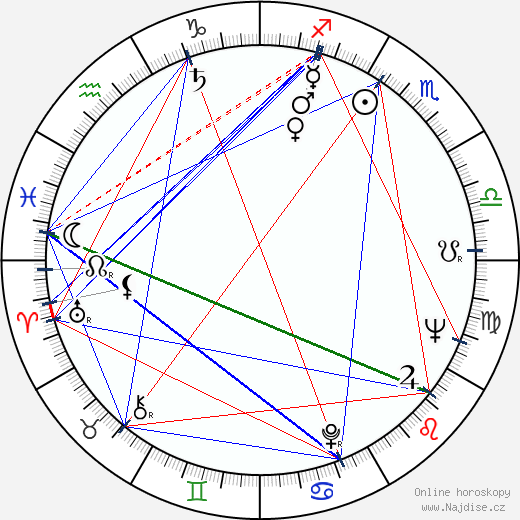 Fábio Sabag wikipedie wiki 2018, 2019 horoskop