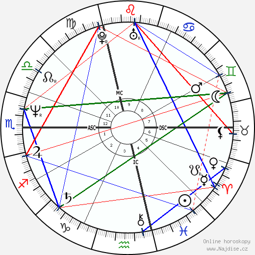 Fabio wikipedie wiki 2018, 2019 horoskop