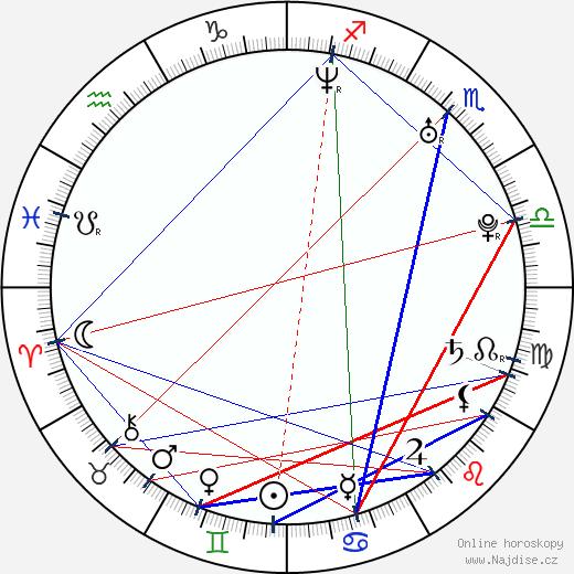 Fabiola Da Silva wikipedie wiki 2018, 2019 horoskop