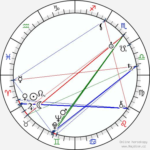 Faina Ševčenko wikipedie wiki 2018, 2019 horoskop