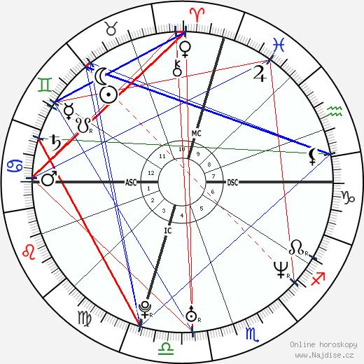Fairuza Balk wikipedie wiki 2018, 2019 horoskop