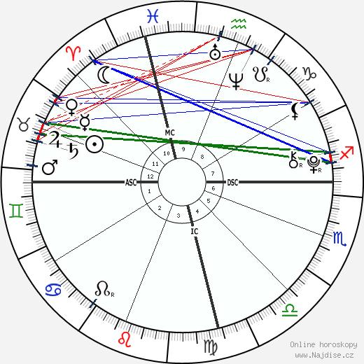Faith a Hope Emberson wikipedie wiki 2019, 2020 horoskop