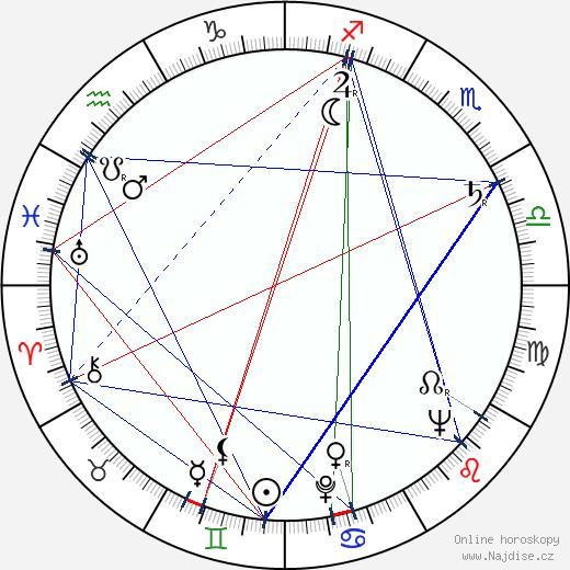 Faith Domergue wikipedie wiki 2019, 2020 horoskop