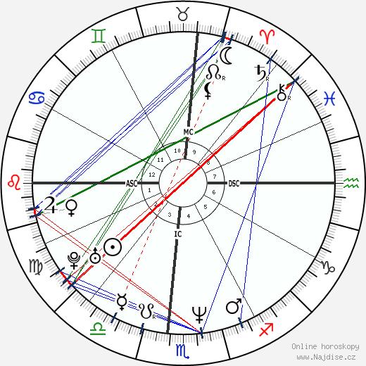 Faith Hill wikipedie wiki 2018, 2019 horoskop