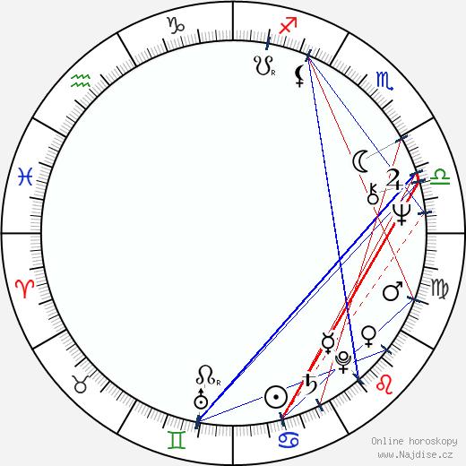 Fancy wikipedie wiki 2019, 2020 horoskop