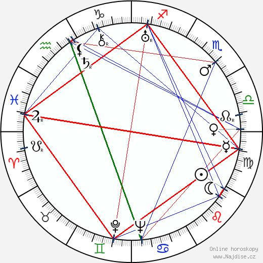 Fanda Mrázek wikipedie wiki 2018, 2019 horoskop