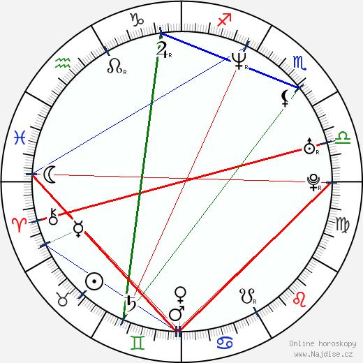 Farkhad Makhmudov wikipedie wiki 2020, 2021 horoskop