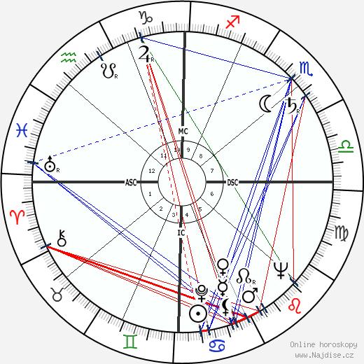 Farley Granger wikipedie wiki 2018, 2019 horoskop