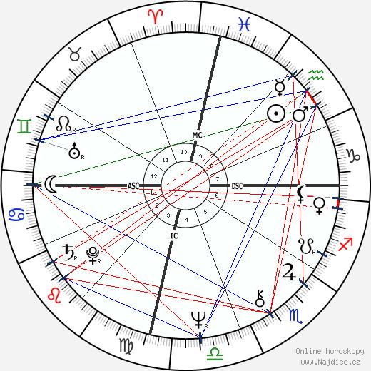 Farrah Fawcett wikipedie wiki 2020, 2021 horoskop
