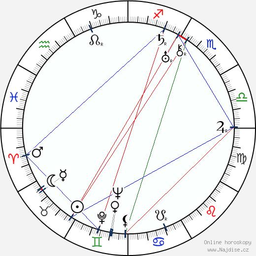 Faruk Nafiz Çamlibel wikipedie wiki 2017, 2018 horoskop