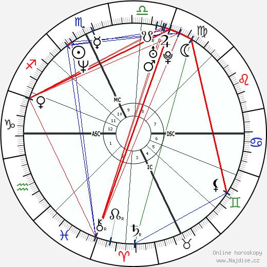 Fausto Brizzi wikipedie wiki 2018, 2019 horoskop