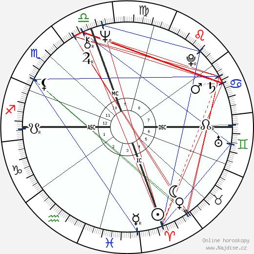 Feda Fede righi wikipedie wiki 2017, 2018 horoskop