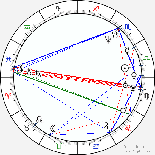 Federico D'Elía wikipedie wiki 2017, 2018 horoskop