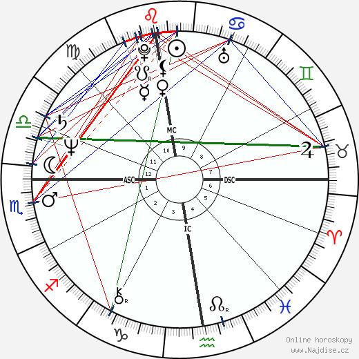 Federico Euro Roman wikipedie wiki 2018, 2019 horoskop