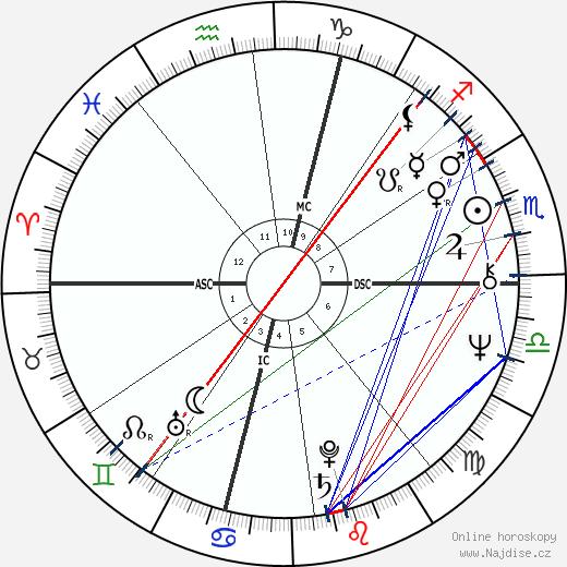 Federico Fachinetti wikipedie wiki 2017, 2018 horoskop