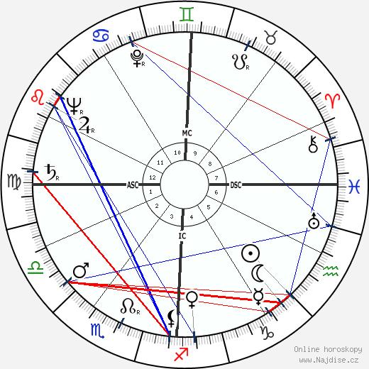 Federico Fellini wikipedie wiki 2018, 2019 horoskop