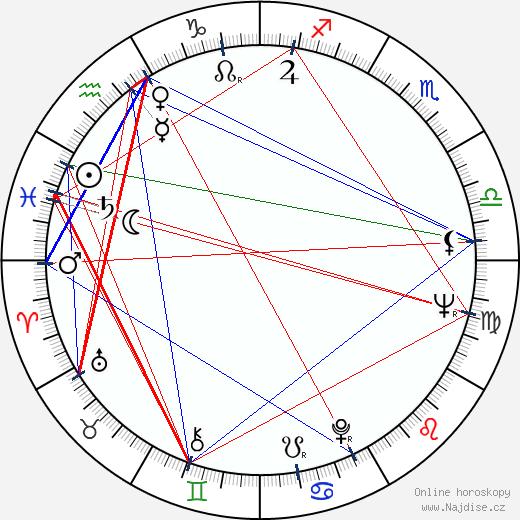 Federico Luppi wikipedie wiki 2017, 2018 horoskop