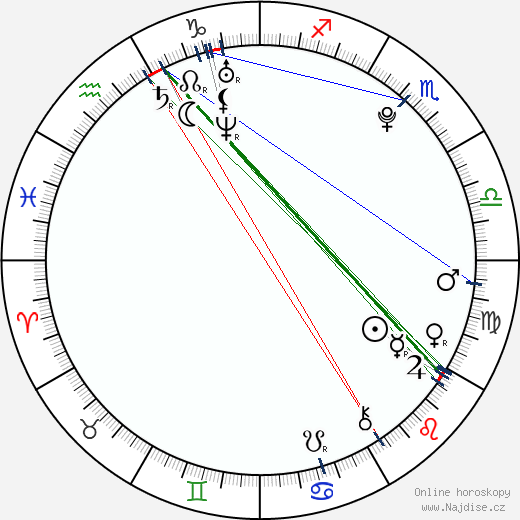 Federico Macheda wikipedie wiki 2018, 2019 horoskop