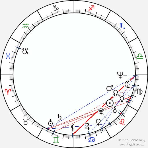 Fei Xie wikipedie wiki 2017, 2018 horoskop