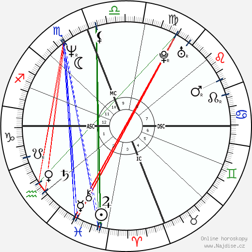 Felícia Cabrita wikipedie wiki 2018, 2019 horoskop