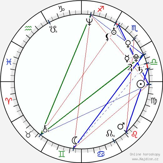 Feliciano Lopez wikipedie wiki 2018, 2019 horoskop