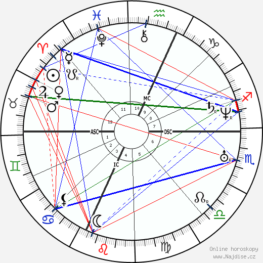 Felicien David wikipedie wiki 2019, 2020 horoskop