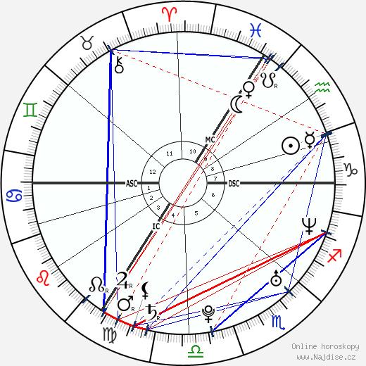 Felicitas Woll wikipedie wiki 2020, 2021 horoskop