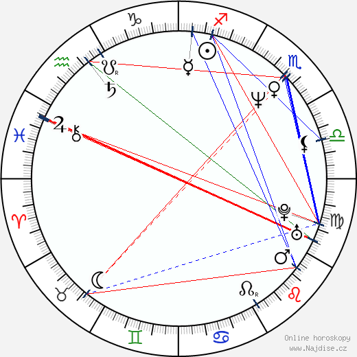 Felicity Huffman wikipedie wiki 2020, 2021 horoskop