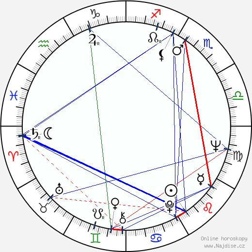 Felipe Cazals wikipedie wiki 2019, 2020 horoskop