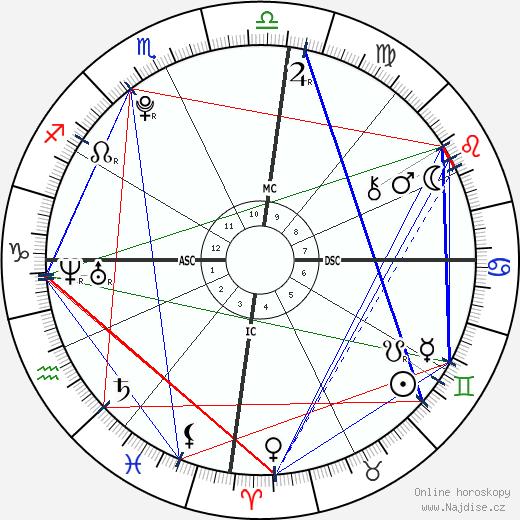 Felipe de Pádua wikipedie wiki 2019, 2020 horoskop
