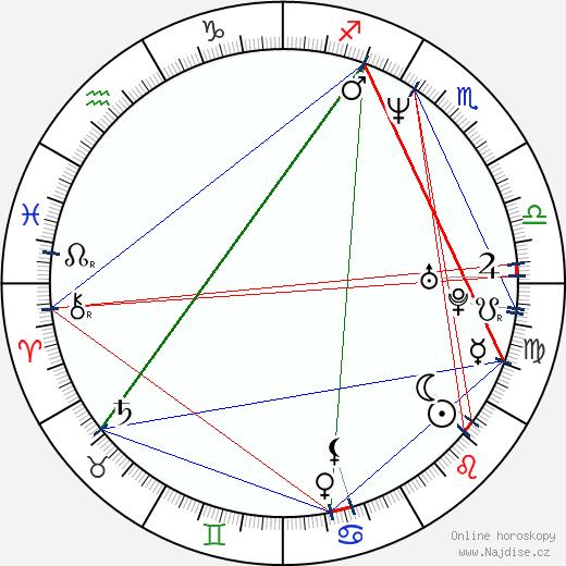 Felipe Lacerda wikipedie wiki 2018, 2019 horoskop