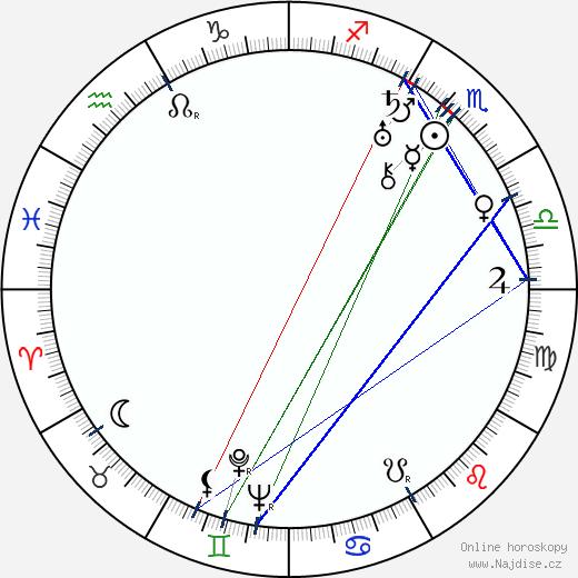 Felix de la Cámara wikipedie wiki 2020, 2021 horoskop