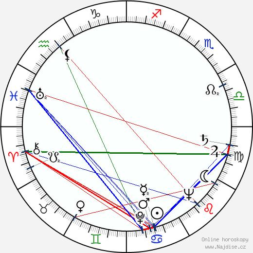 Felix Holzmann wikipedie wiki 2020, 2021 horoskop