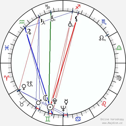 Felix Jackson wikipedie wiki 2018, 2019 horoskop