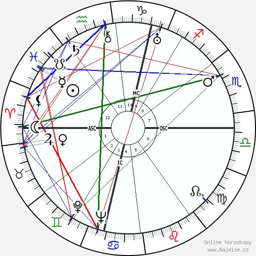 Félix Labisse wikipedie wiki 2018, 2019 horoskop