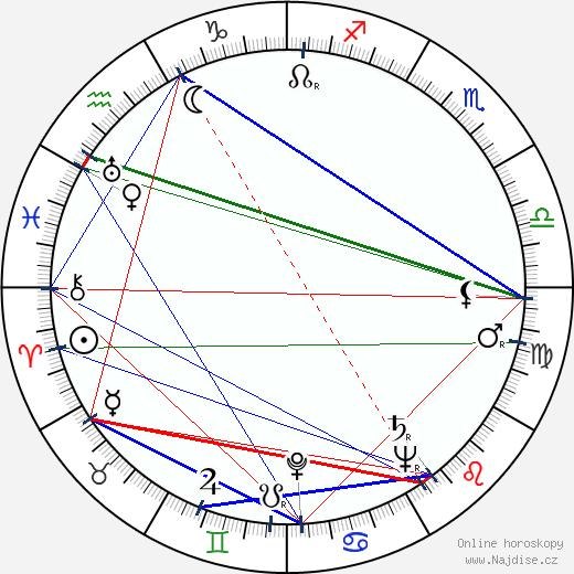 Felix Le Breux wikipedie wiki 2020, 2021 horoskop