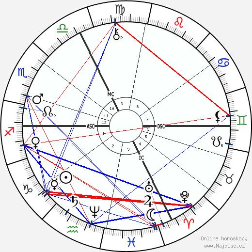 Felix Tisserand wikipedie wiki 2017, 2018 horoskop
