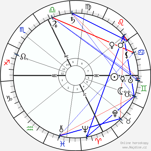 Felix Weingartner wikipedie wiki 2018, 2019 horoskop