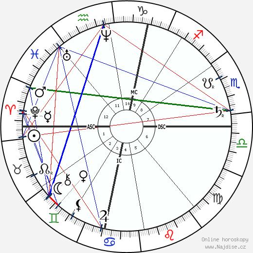 Ferdinand Cheval wikipedie wiki 2019, 2020 horoskop