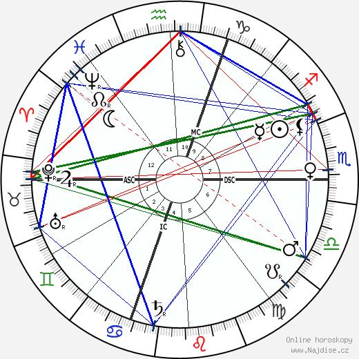 Ferdinand de Saussure wikipedie wiki 2018, 2019 horoskop