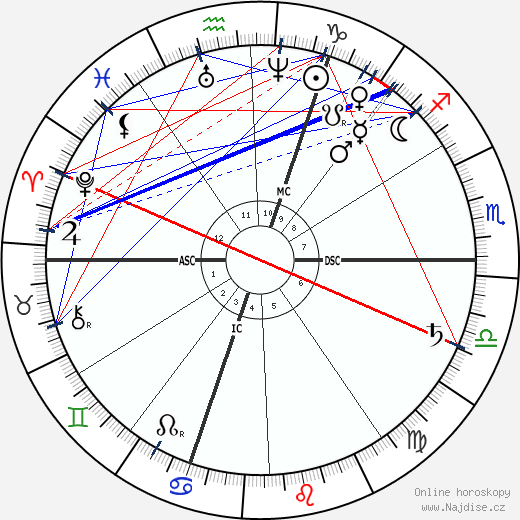 Ferdinand Gaillard wikipedie wiki 2018, 2019 horoskop