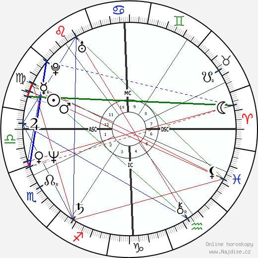 Ferdinand Gamper wikipedie wiki 2018, 2019 horoskop