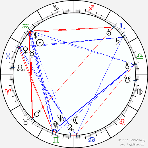 Ferdinand Peroutka wikipedie wiki 2020, 2021 horoskop