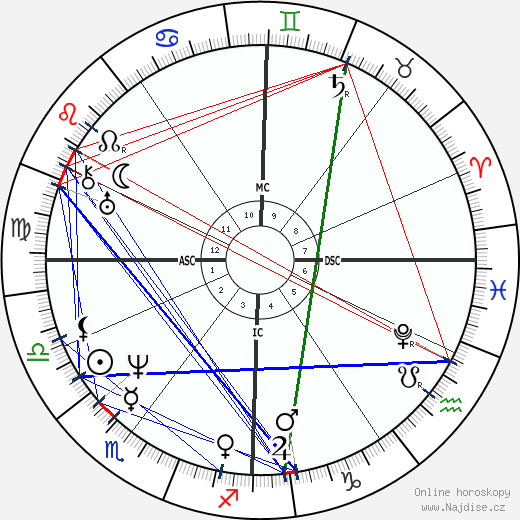 Ferdinand Schubert wikipedie wiki 2019, 2020 horoskop