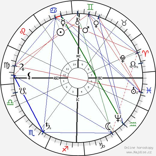 Ferdinand von Zeppelin wikipedie wiki 2018, 2019 horoskop