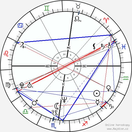 Ferdinando Gandolfi wikipedie wiki 2019, 2020 horoskop