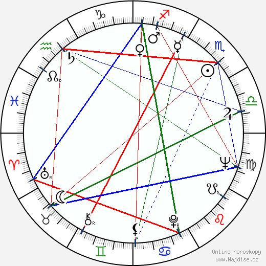 Ferenc Fábián wikipedie wiki 2017, 2018 horoskop