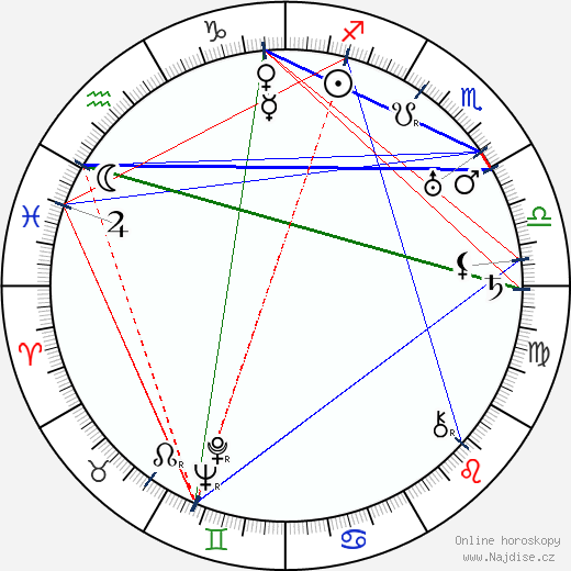Ferenc Futurista wikipedie wiki 2020, 2021 horoskop